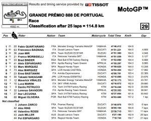Ergebnis MotoGP Portimao - www.motogp.com